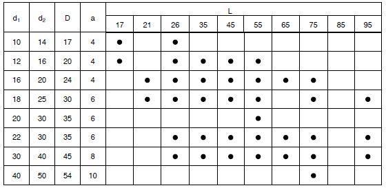 CV_table