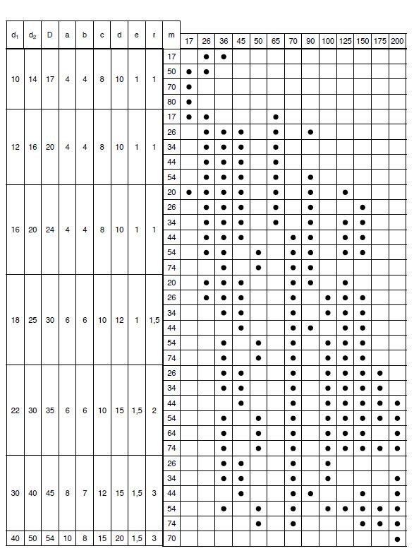 GC_table