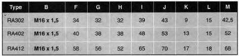 RA_Table 3